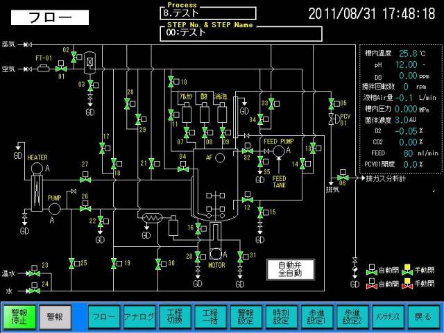 計装システム (Instrumentation  System)
